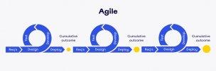 Подход Agile как один из основных методов управления проектами