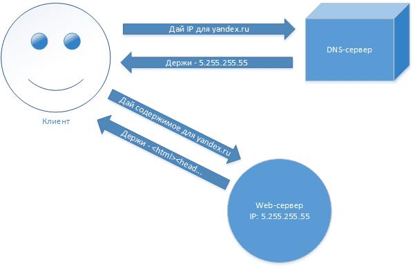 Определение IP-адреса для домена с помощью DNS