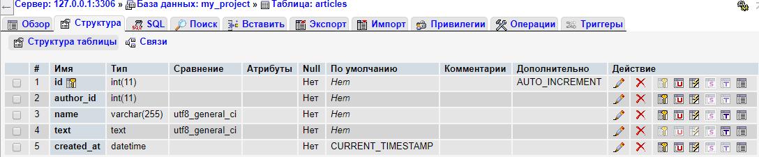 Структура таблицы со статьями