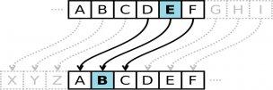 Циклический сдвиг вправо на n